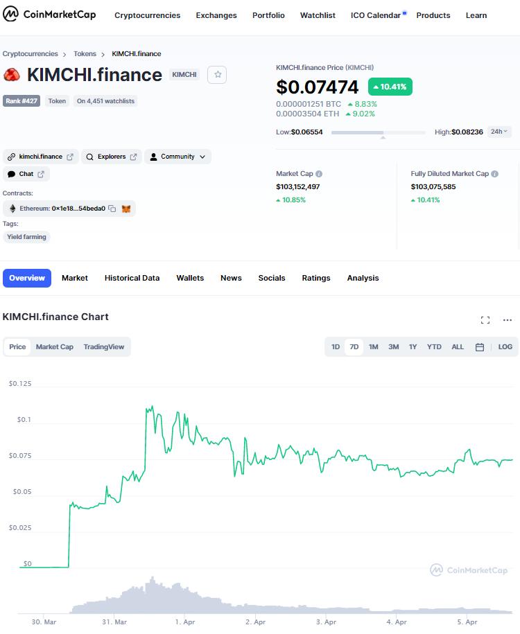 KIMCHI CoinMarketCap.com